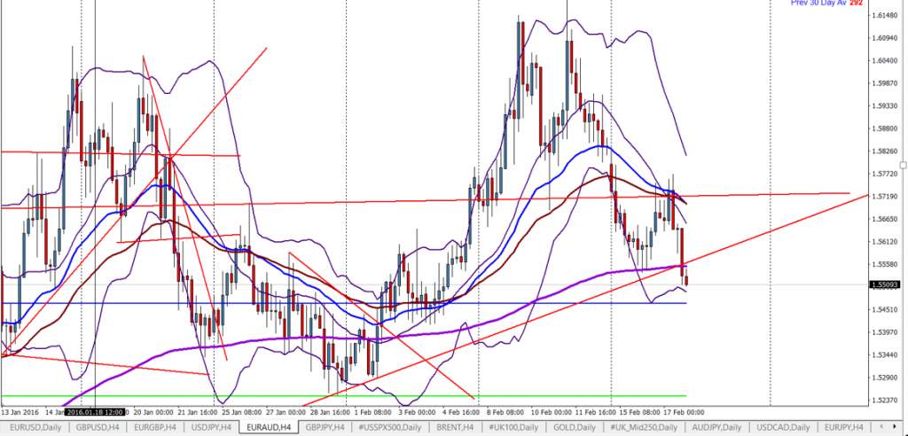 Forex EURAUD Four Hour Chart Before News