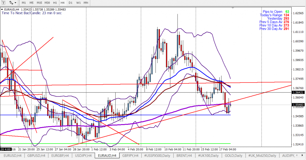 Forex EUR AUD Four Hour Chart After News