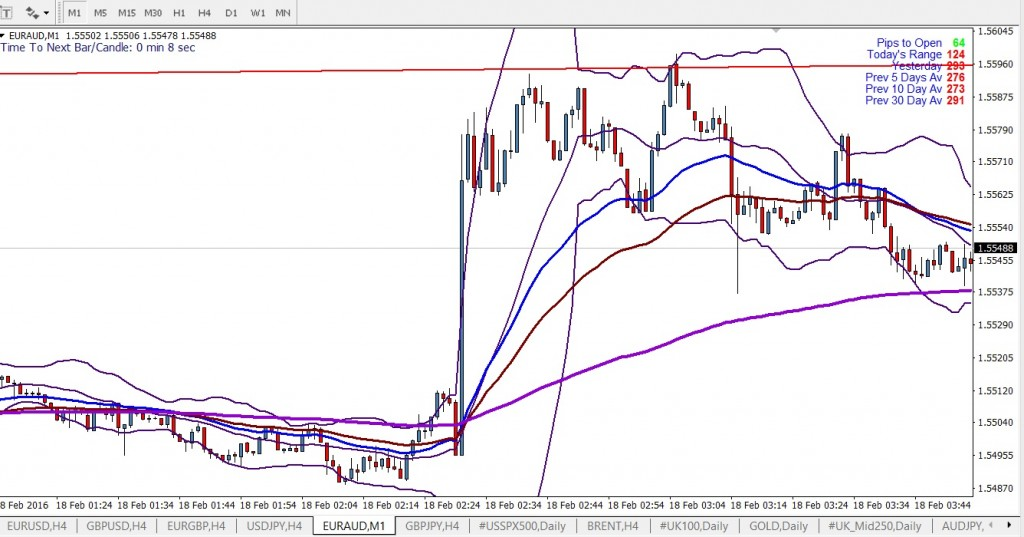 Forex EUR AUD One Minute Chart