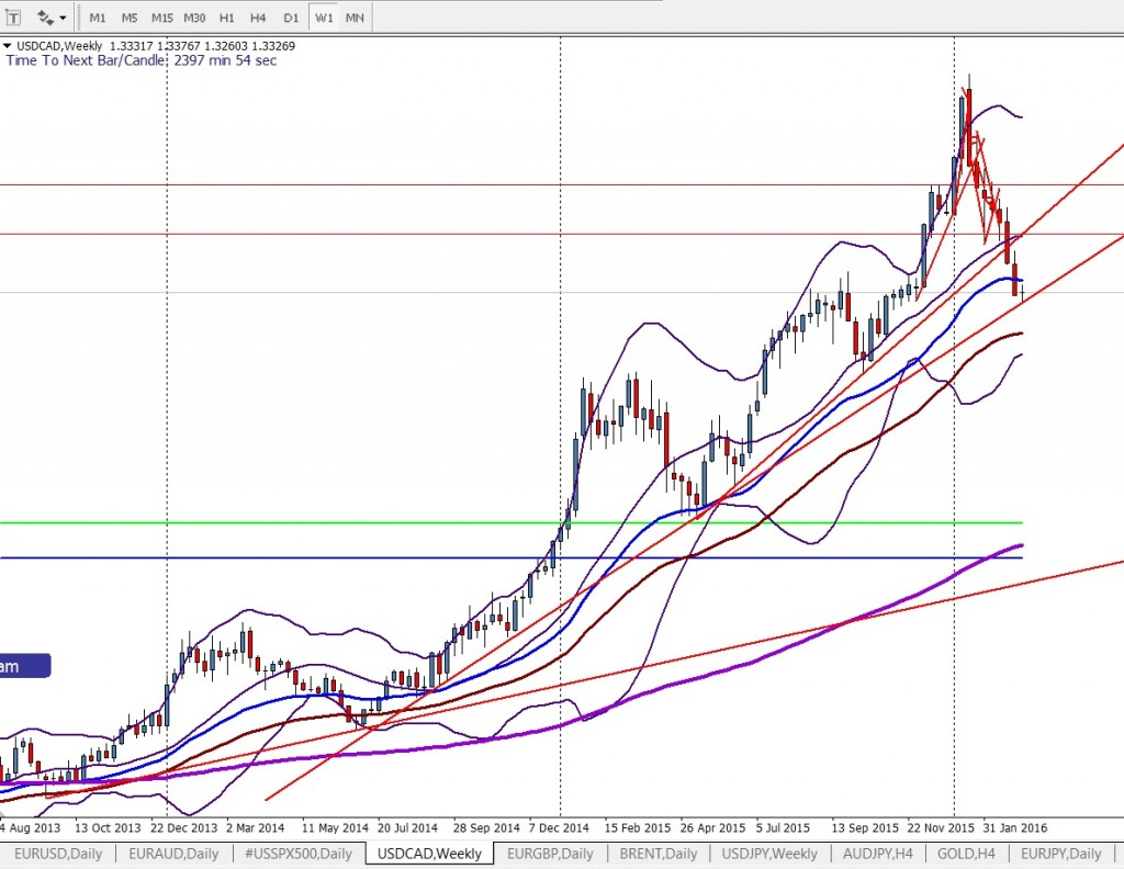 How To Start Forex Trading  - USD CAD Weekly Chart