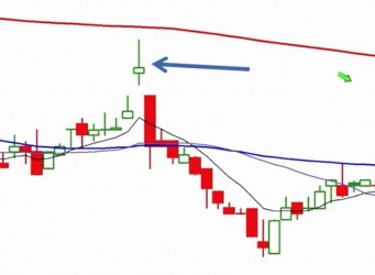Forex Trading Candlestick Price Patterns